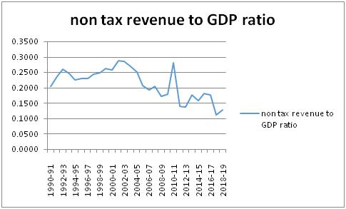 Trends of non-tax revenue in India